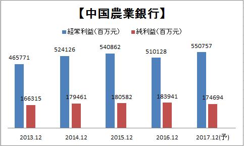 中国農業銀行(01288)_a0023831_20295085.png