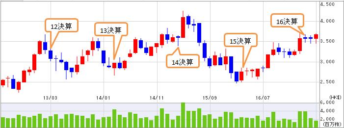 中国農業銀行(01288)_a0023831_20305147.png
