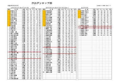 PGSダンロップ杯 予選通過結果H29.5.23名古屋港_d0338682_11362243.jpg