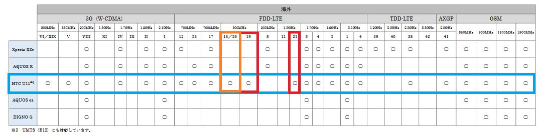 ソフトバンク版HTC U11 LTEでバンド18/26, 19,21に対応 SIMロック解除後にも期待_d0262326_06045212.png