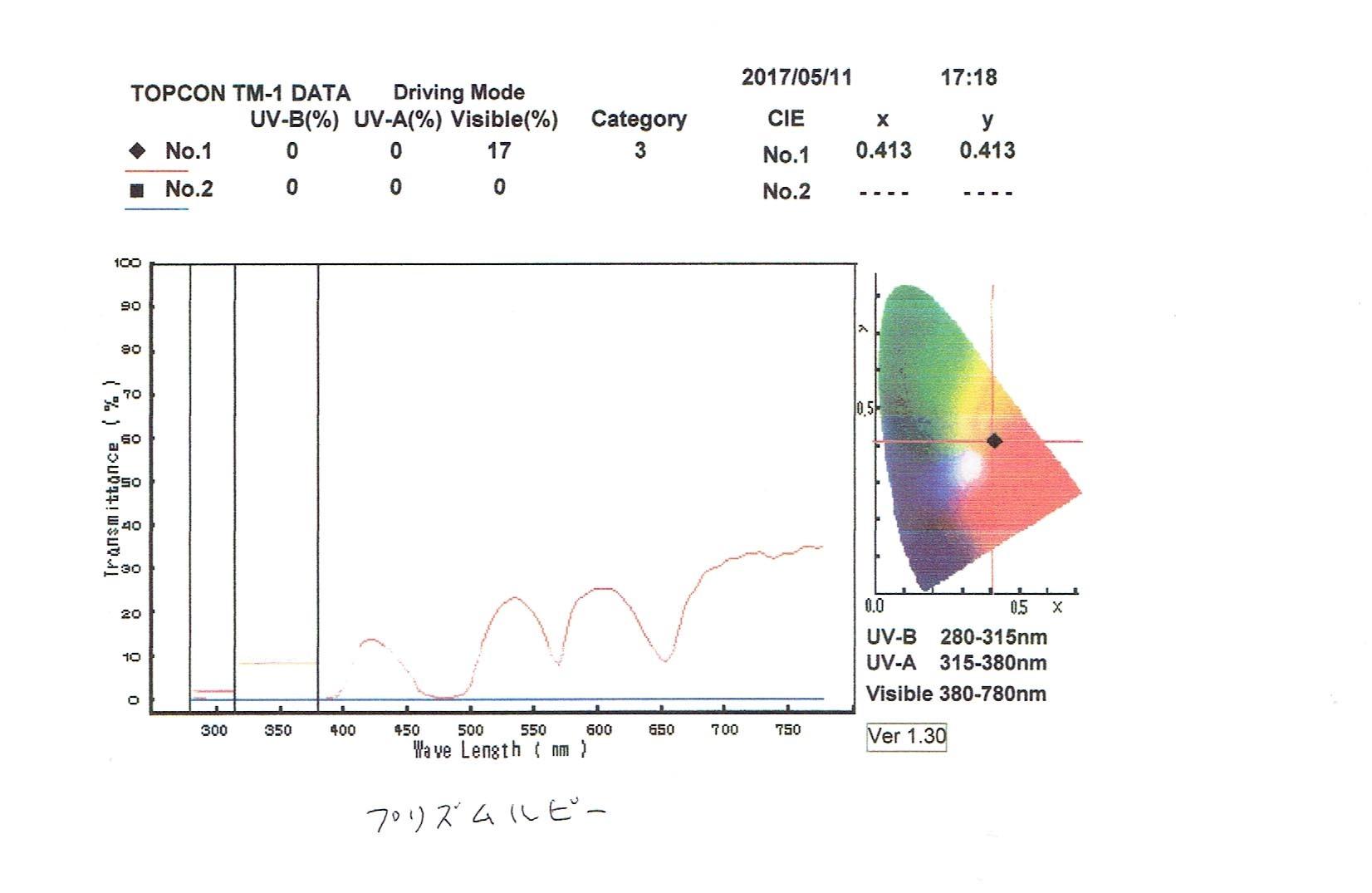 オークリーから出た新レンズの計測_e0304942_09014559.jpg