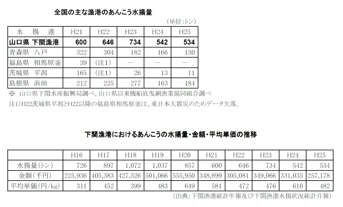 下関は「あんこうの水揚げ量日本一!」_b0166227_16474130.jpg