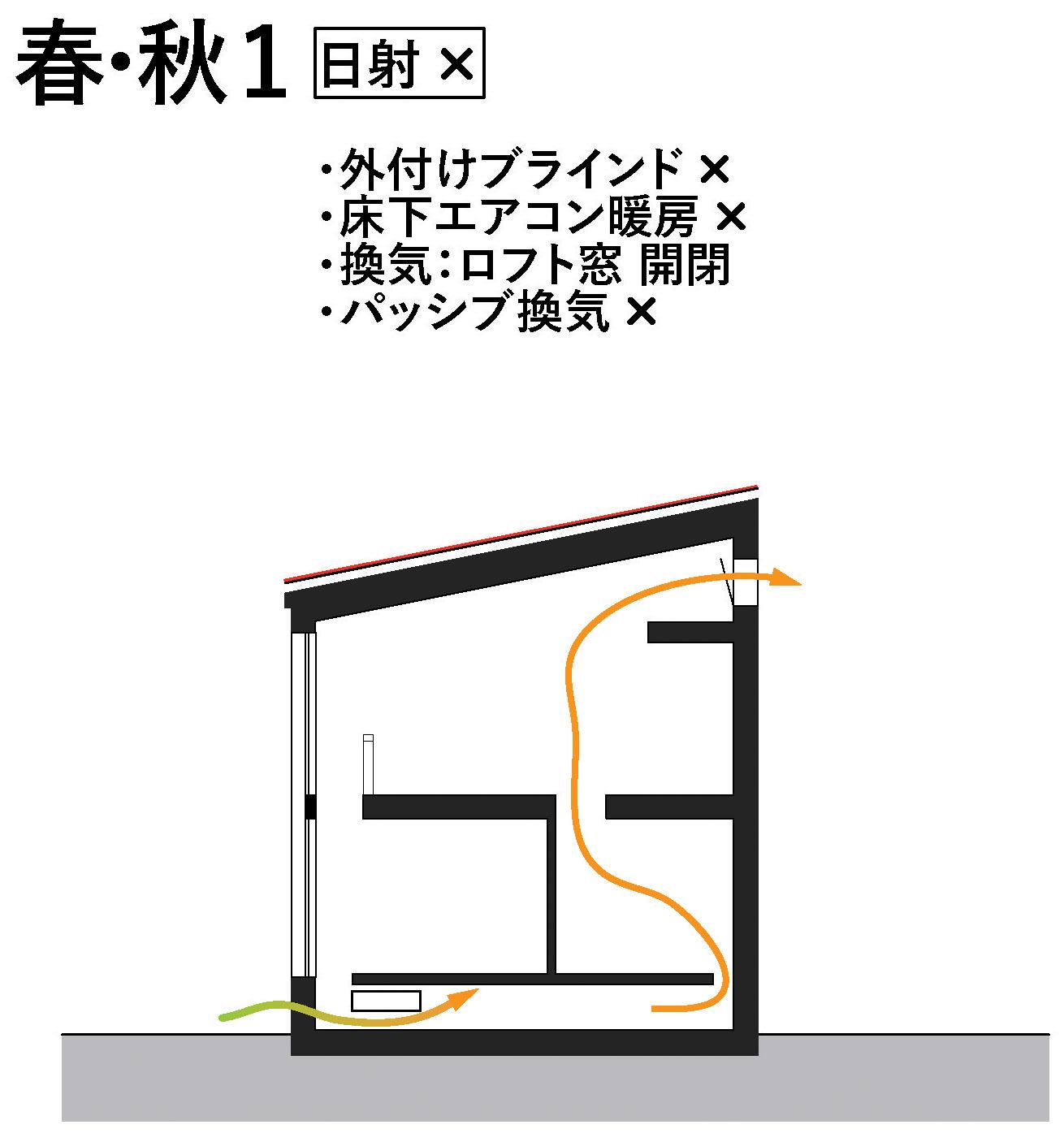 RealZEH・Q1住宅モデル能代:暖冷房換気モード春秋_e0054299_13064097.jpg