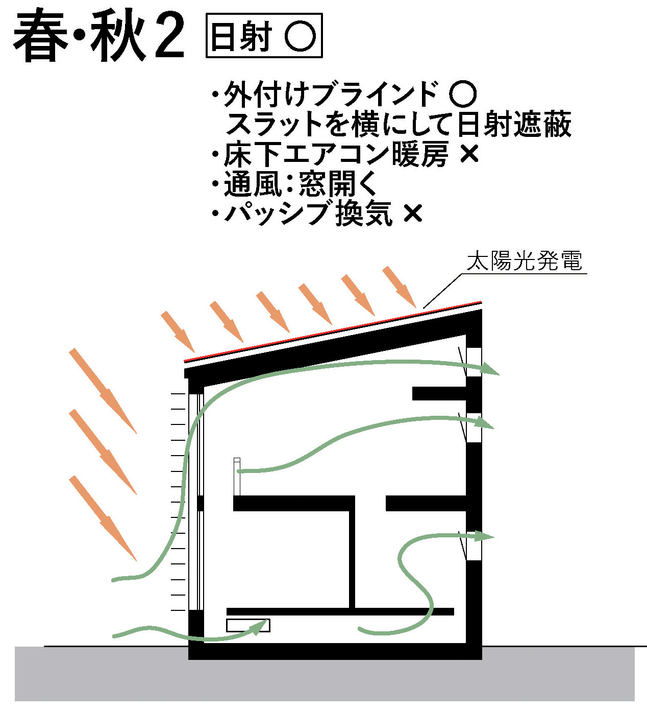 RealZEH・Q1住宅モデル能代:暖冷房換気モード春秋_e0054299_13064896.jpg