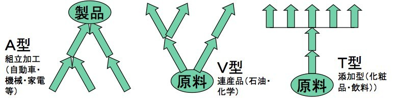BOM(部品表)で苦労する会社、得する会社_e0058447_04500258.jpg