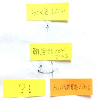 TOCfE ロジックブランチ:『うんうん』をもらえるようになるまで_e0024978_14341346.jpg