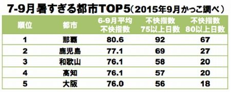 日本で快適な都市TOP5 ✿ bento&晩ご飯(๑¯﹃¯๑)♪_c0139375_1235323.jpg