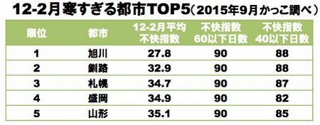 日本で快適な都市TOP5 ✿ bento&晩ご飯(๑¯﹃¯๑)♪_c0139375_124423.jpg