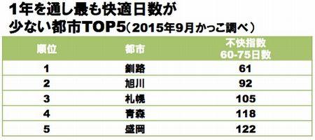 日本で快適な都市TOP5 ✿ bento&晩ご飯(๑¯﹃¯๑)♪_c0139375_1251771.jpg