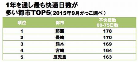 日本で快適な都市TOP5 ✿ bento&晩ご飯(๑¯﹃¯๑)♪_c0139375_125345.jpg