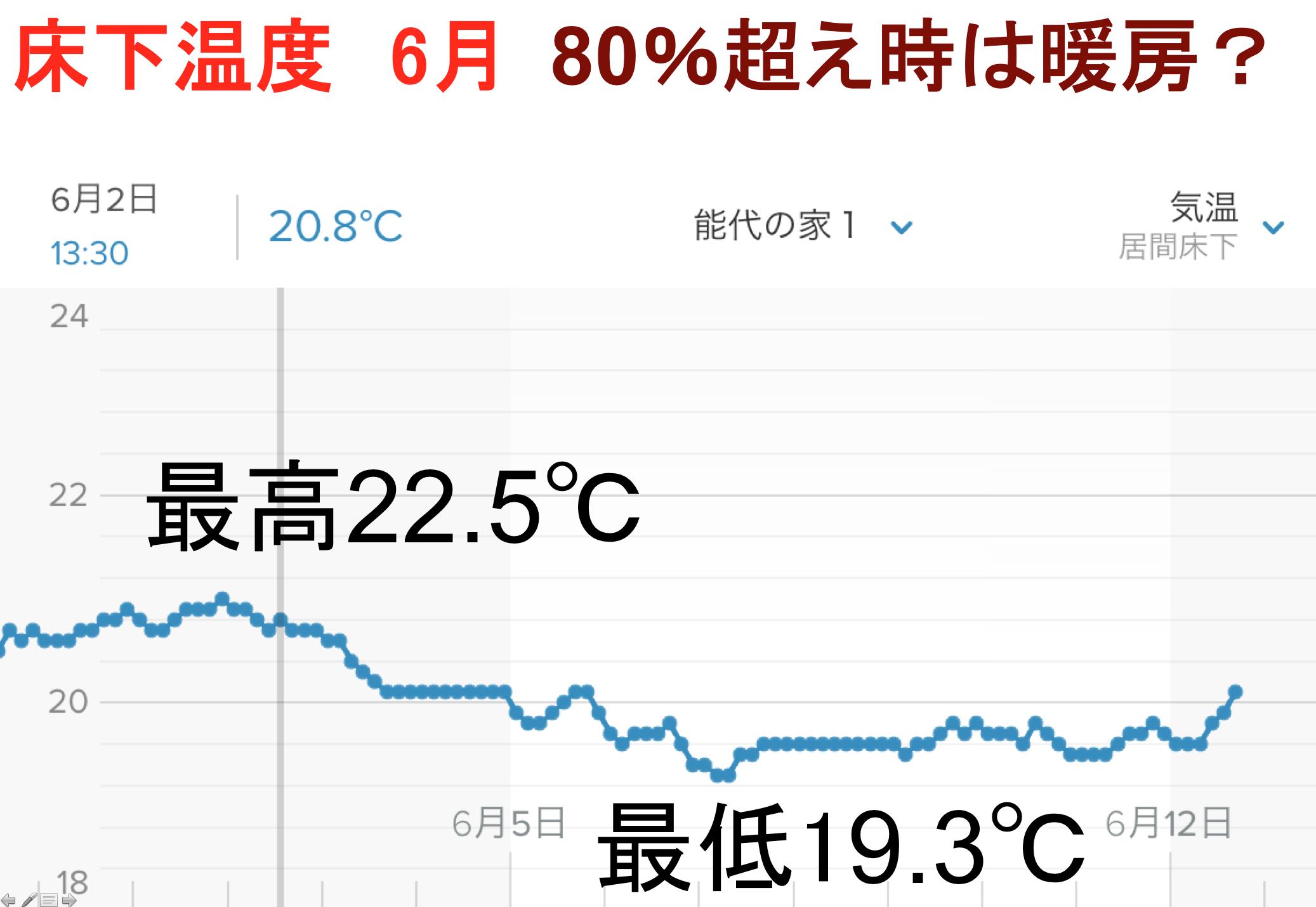 6月の床下湿度_e0054299_17071631.png