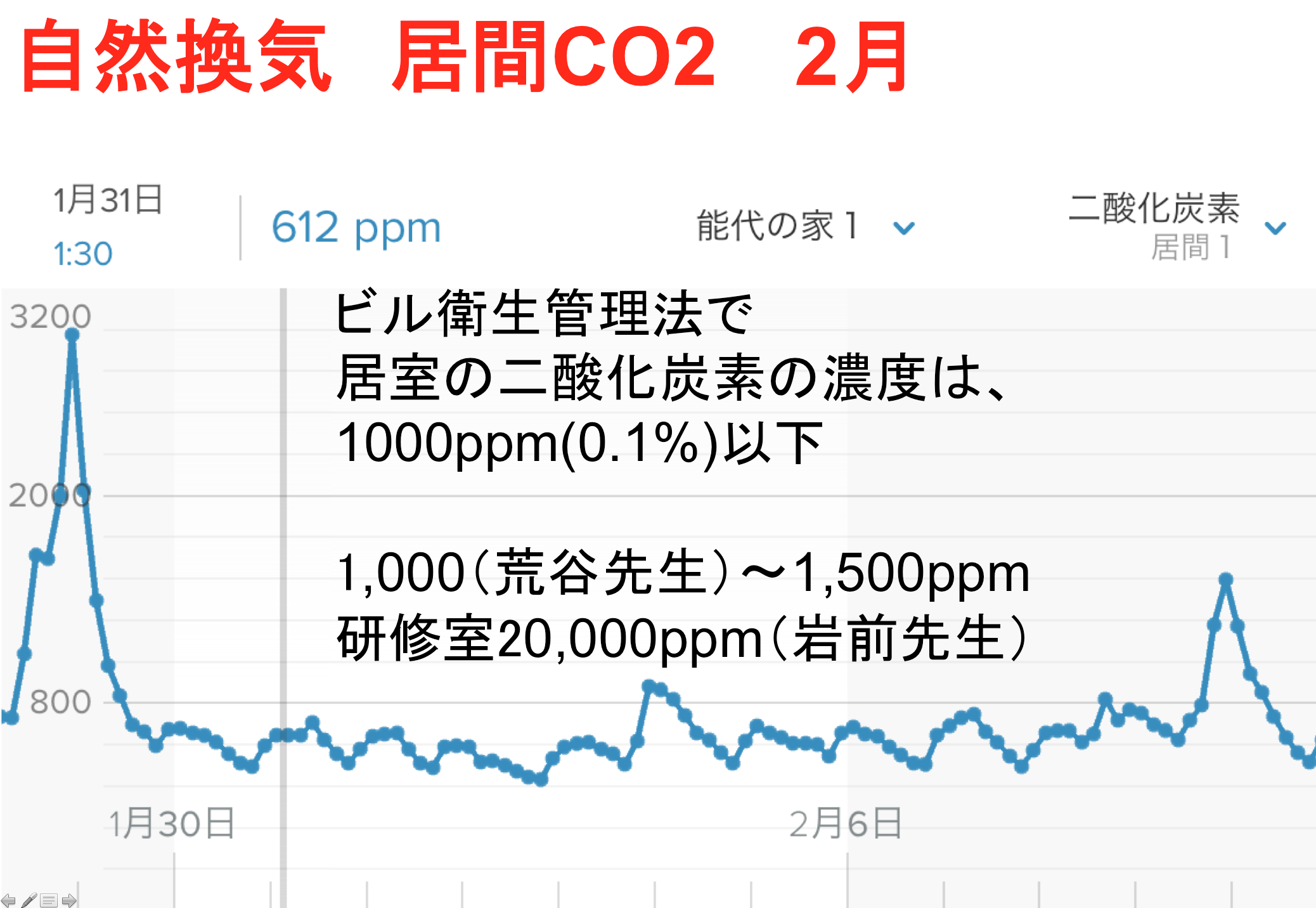 RealZEH・Q1住宅モデル能代:自然換気 2月と5月_e0054299_10112663.png