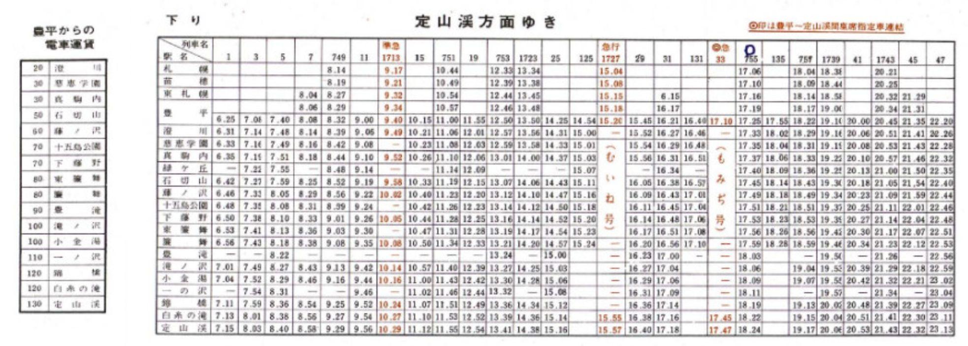 むかしむかし、札幌には定山渓鉄道が走っていた_c0025115_22131911.jpg