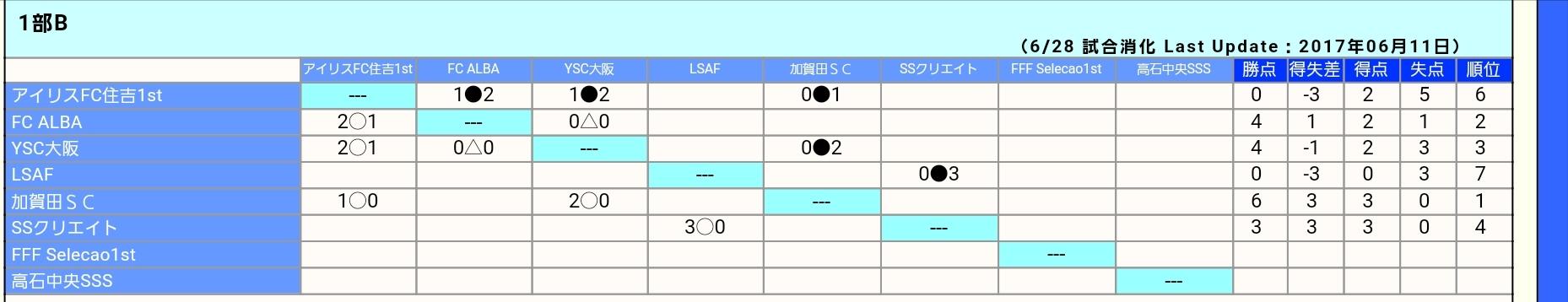 U11    ⚽2017年 4種リーグ_f0138335_18384227.jpg