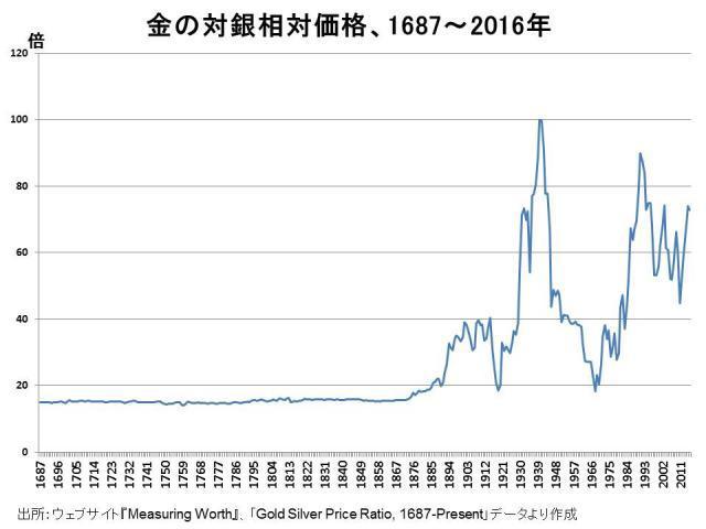 超長期の金の対銀相対価格 - ゲロリンの毎日自転車