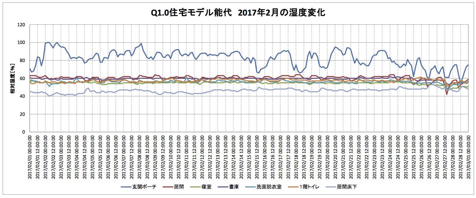 RealZEH・Q1住宅モデル能代:2月の温湿度グラフ_e0054299_10373037.jpg