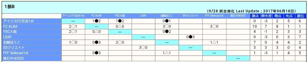 U11    ⚽2017年 4種リーグ_f0138335_12430935.jpg