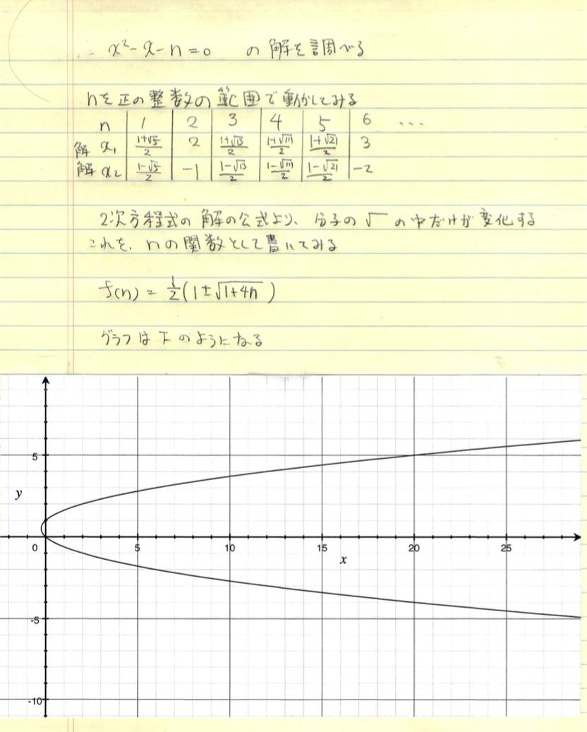 x^2-x-n=0 の解を調べる_d0164691_20433761.jpg