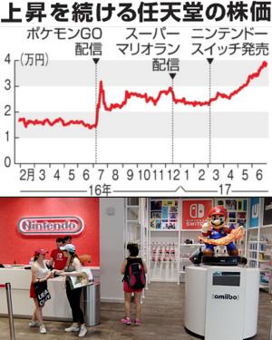 ただ今、絶好調の任天堂のニューヨークの直営店「任天堂ワールド」Nintendo World_b0007805_20422279.jpg