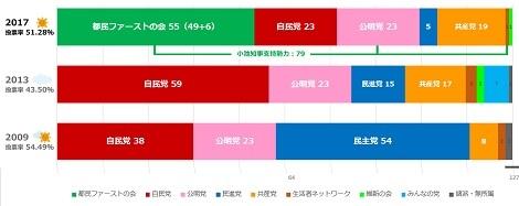 日本ハム、ロッテ戦勝越し、WRC第8戦終了、都議選結果_d0183174_09322062.jpg