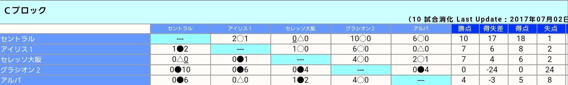 U12    ⚽第41回 全日本少年サッカー大会 大阪府大会 大阪市予選_f0138335_17503747.jpg