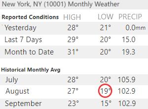 実は、ニューヨークの夏は「北国の夏」?!_b0007805_10133391.jpg