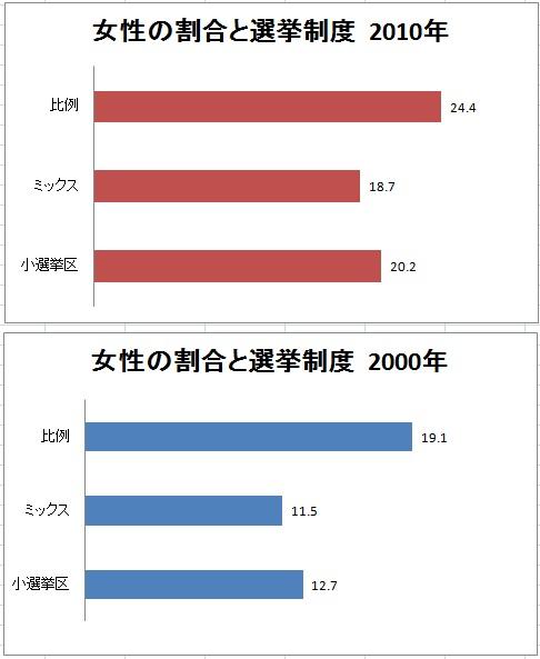 女性議員増「比例代表制&多数定数選挙区で」_c0166264_2151273.jpg