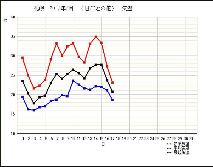 大雨の後、急激な温度低下(17日の話です)_c0025115_19263123.jpg