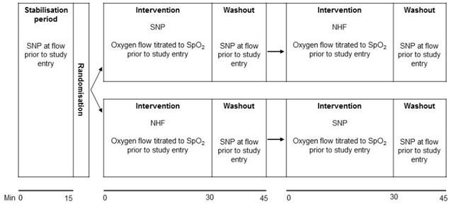 COPD増悪時のネーザルハイフローと通常酸素カニューレの比較_e0156318_9593437.jpg