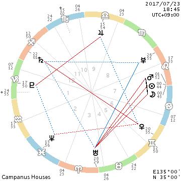 太陽と月と火星と・・・2017.7.23獅子座の新月_f0008555_21452591.png