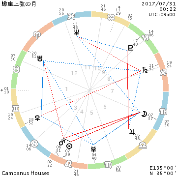 蠍座の月と獅子座の月☆上弦の月2017/7/31_f0008555_22172557.png