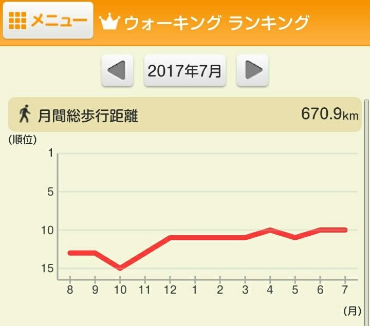 7月の結果_e0294183_16365228.jpg