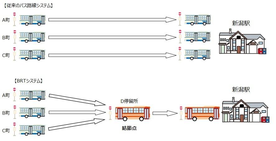 新潟市BRT視察_c0347272_19532078.jpg