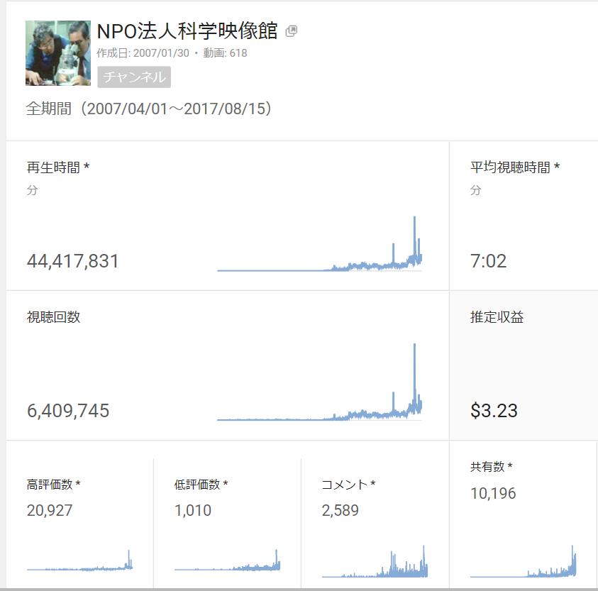 You Tube「NPO法人科学映像館」視聴回数が640万回を_b0115553_16582815.png