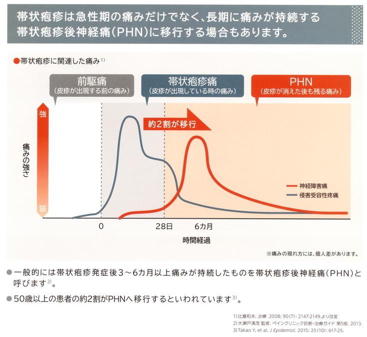 2017年8月教室 『帯状疱疹予防ワクチン』_c0219616_17405556.jpg