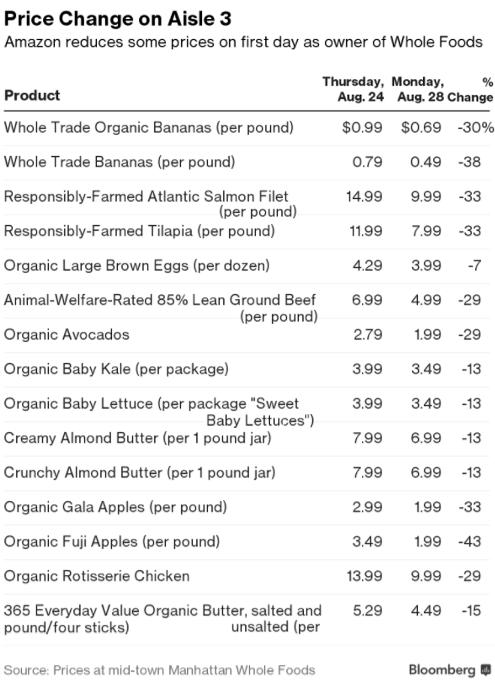 Whole Foods買収完了!!オーナー初日、Amazonは何をした?_b0007805_10354013.jpg