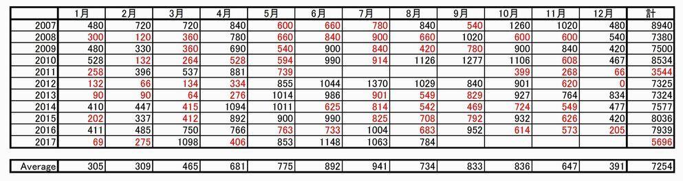 8月のふぁらお団ツウキン_e0026331_09395775.jpg
