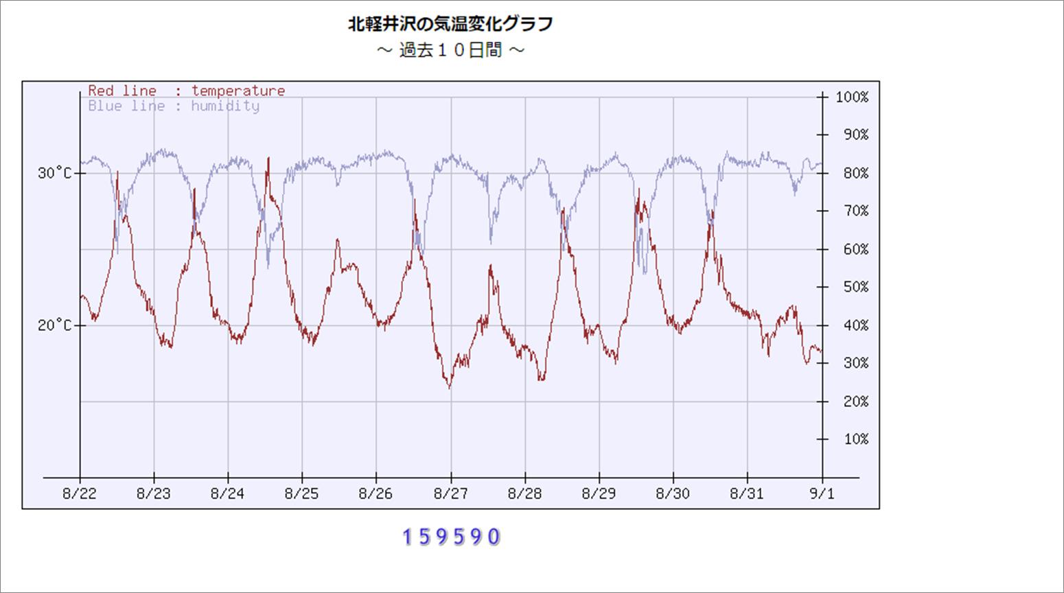 週末の天気と気温(9月1週目)_b0174425_18220900.png