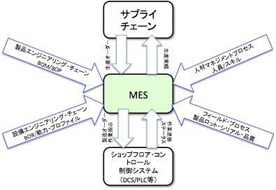 IoT時代のMESをもう一度考え直す 〜 (3) MESの未来像とは_e0058447_23262108.jpg