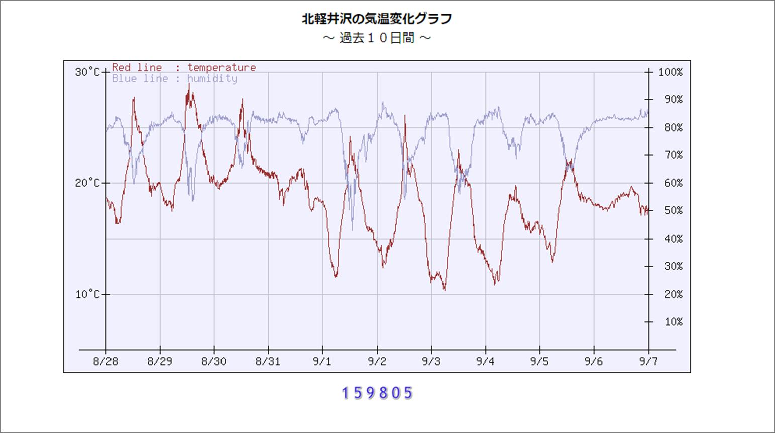 週末の天気と気温(9月2週目)_b0174425_18243108.png