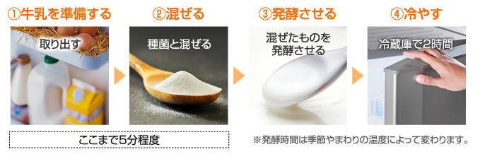【RSP59】太田胃散 王様のヨーグルト種菌 仕込み編_a0057402_16464764.png