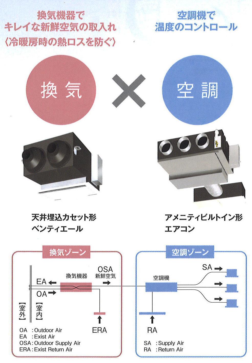 ダクトエアコン+熱交換換気_e0054299_12540749.jpg