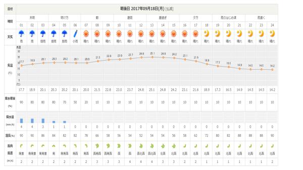 台風18号情報:最高気温15℃ほど、寒さに注意_b0174425_18354135.png
