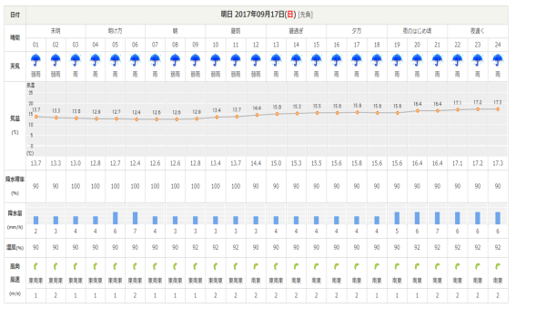 台風18号情報:最高気温15℃ほど、寒さに注意_b0174425_18362666.png