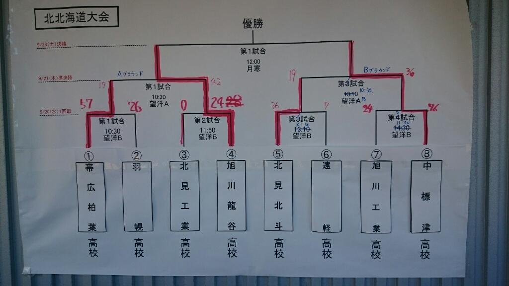 全道大会5日目・準決勝 - 旭川龍谷高校 ラグビーフットボール部