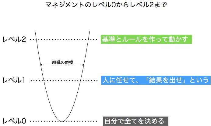 マネジメントのレベル0からレベル2まで_e0058447_23212087.jpg