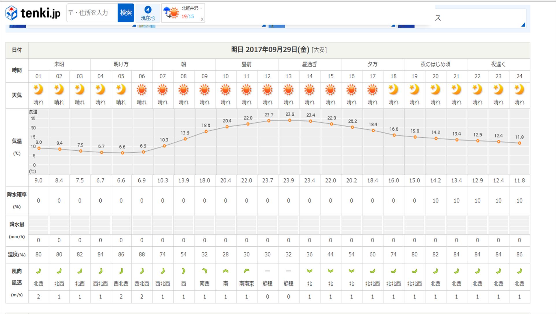 週末の天気と気温(9月5週目)_b0174425_16470314.png