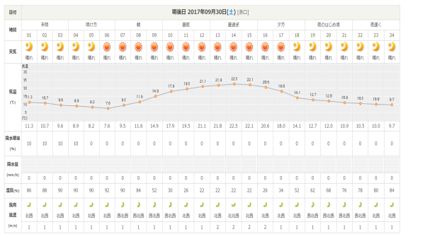 週末の天気と気温(9月5週目)_b0174425_16494025.png