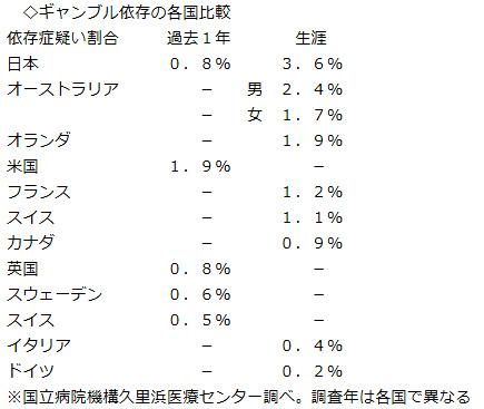 ギャンブル依存536万人 成人の4.8% →280万人 成人の2.7%へ 厚労省研究班の推計値を更に修正へ_e0151275_18455293.jpg