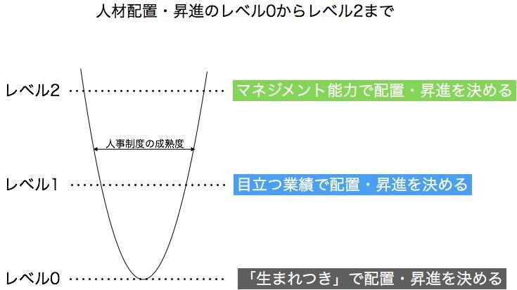 人材配置・昇進のレベル0からレベル2まで_e0058447_20582479.jpg